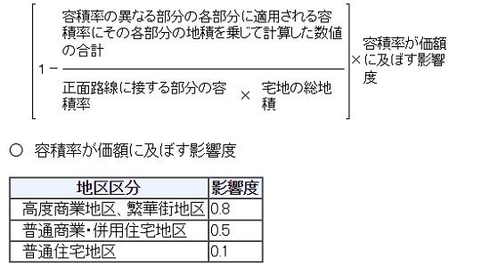 「容積率の異なる2以上の~」は基準容積率と指定容積率の小さい方を適用