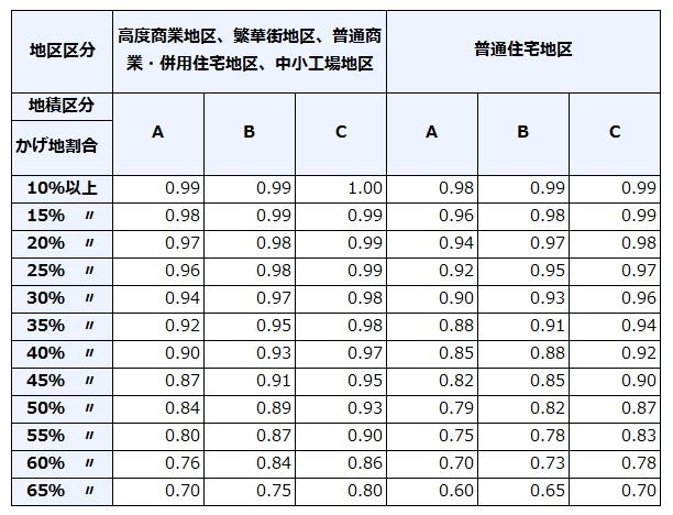 不整形地の相続税評価における「かげ地割合」の計算方法
