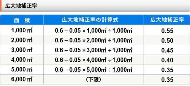 広大地補正率は「0.6-0.05×(地積÷1,000㎡)」