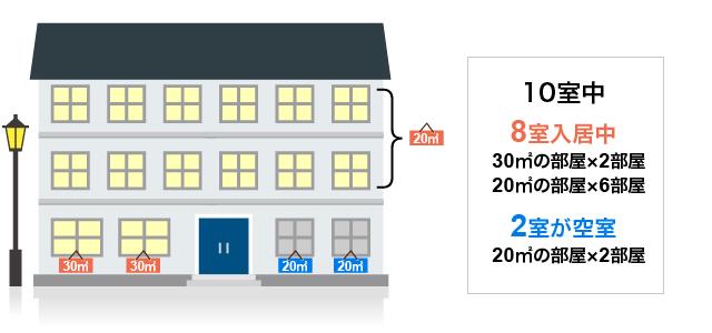 貸家建付地評価の「賃貸割合」の具体的計算方法