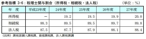 相続税申告における税理士関与割合は89.8%【平成27年度】