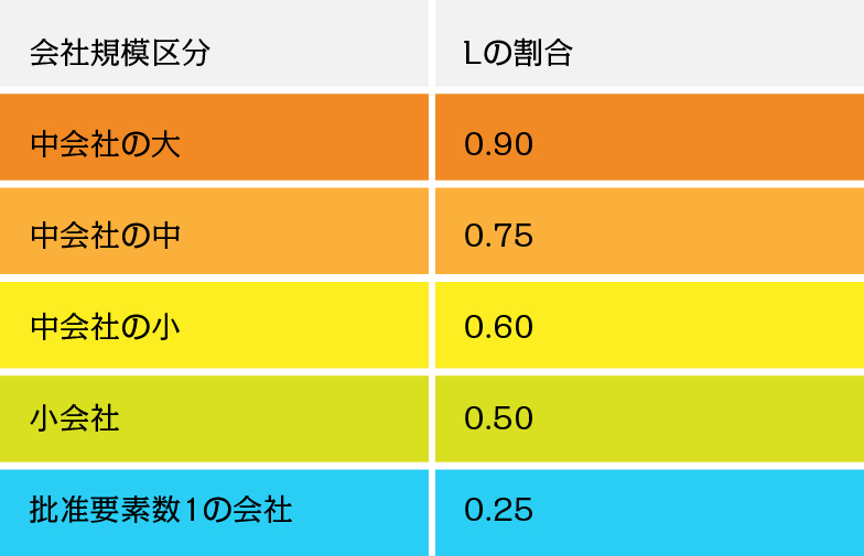 Lの割合が重要!類似業種と純資産価額の併用割合