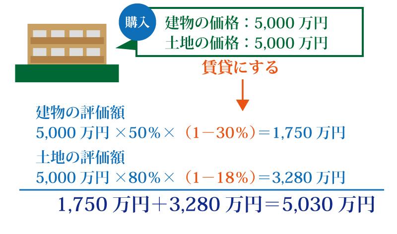 アパートを贈与することで得られる節税効果とは!?