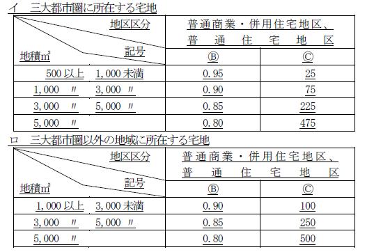 平成29年度税制改正大綱情報 ~広大地評価の見直し~