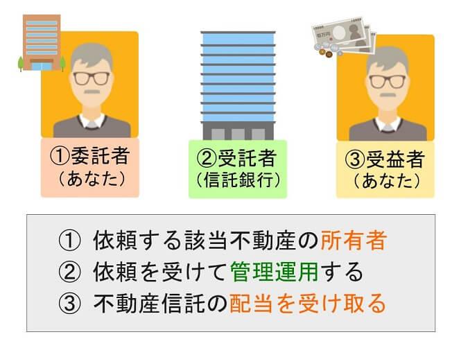 不動産信託受益権を相続対策で活用!仕組みやデメリットを解説