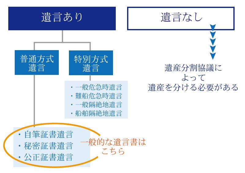相続開始から相続税申告後まで。相続が発生したらしなければならない7つのこと