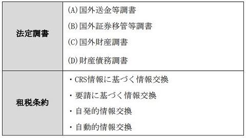 海外資産や海外取引の税務調査で活用される資料情報