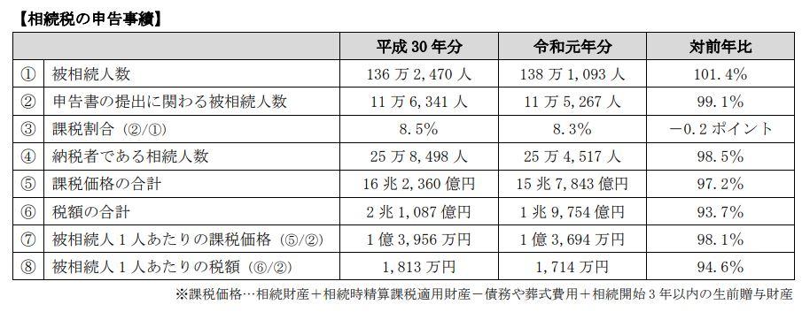【令和元年分】国税庁が相続税の申告事績と調査状況を公表