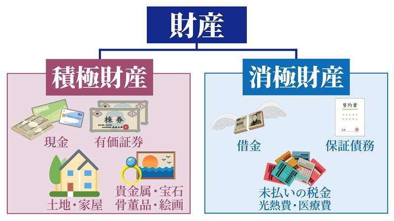 資産と財産の違いとは-所有財産の実践的な把握方法