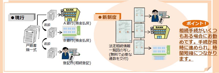 法定相続情報証明制度の利用手続きとメリット・デメリットを解説