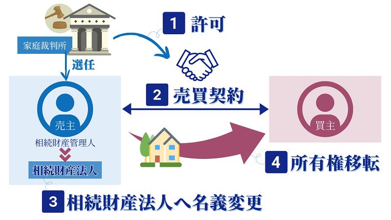 相続財産管理人による不動産売却の流れ-選任の流れや生前対策も紹介