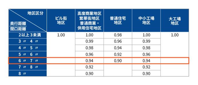 再建築不可物件の相続税評価額の計算方法