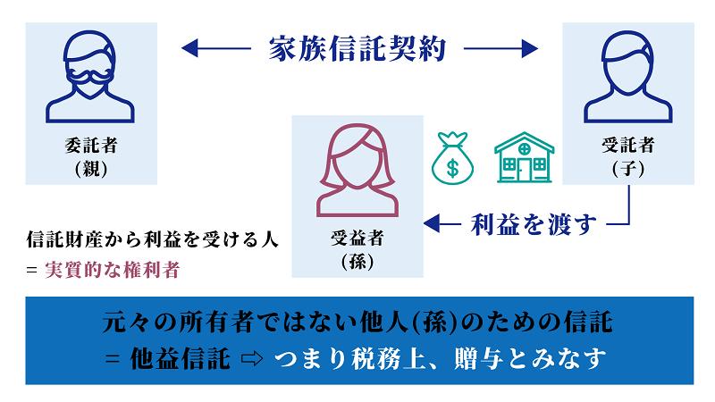 農地を信託する2つの方法 宅地での信託や家族信託の税金についても解説