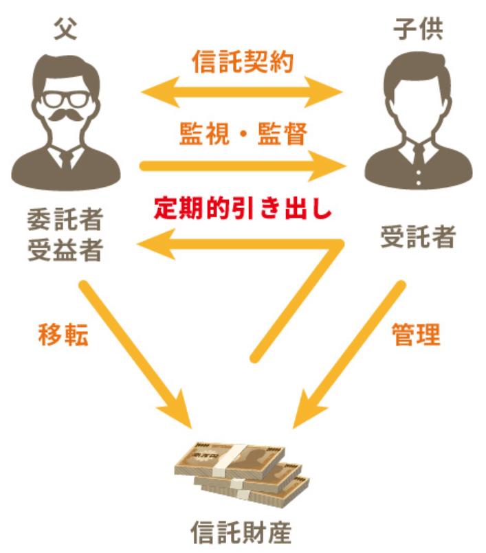 信託口口座の開設手順と注意点を解説-4つのステップで大切な財産を守る