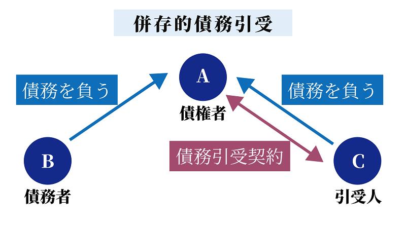 併存的債務引受とは-相続の事例で免責的債務引受との違いを解説