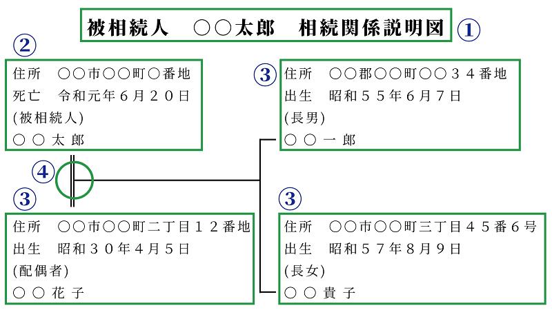 相続登記の書類の原本還付及び法定相続情報一覧図を作成する手順 時間を短縮する方法も紹介