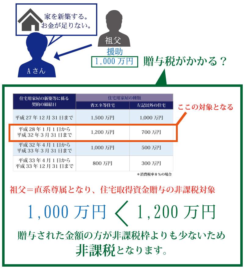 父母、祖父母から住宅取得資金を贈与されたら、最大1,200万円まで非課税になるの?