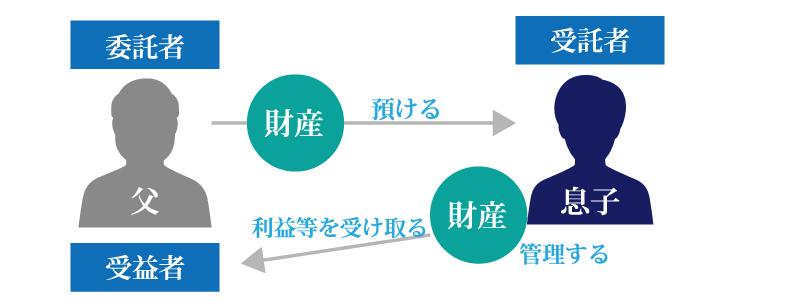「家族信託」は認知症が増加する時代における財産対策の切り札に!