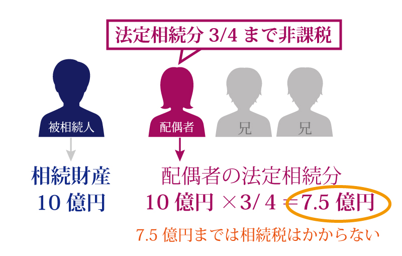相続税の配偶者控除とは?配偶者は、1億6千万円相続しても無税なの?