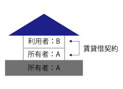 相続税の借地権割合の算出の方法