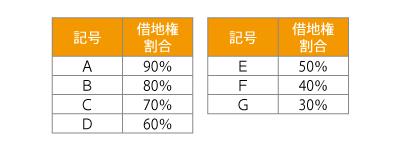 マンションの相続税評価の方法