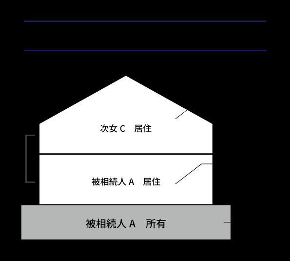 区分所有登記されている二世帯住宅の小規模宅地等の特例の適用