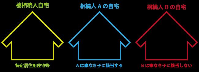 未分割の家屋に居住している相続人は家なき子に該当するか