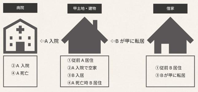 叔母の入院後、生計別の姪が叔母の自宅に入居した場合の小規模宅地特例の可否
