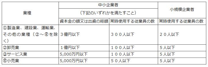 平成30年度事業承継補助金の募集がスタート!