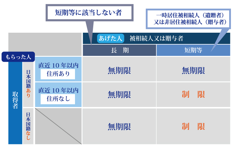 海外と日本に財産がある場合、相続税はどうなるの? 外国税控除を知らないと相続税が2重になるの?