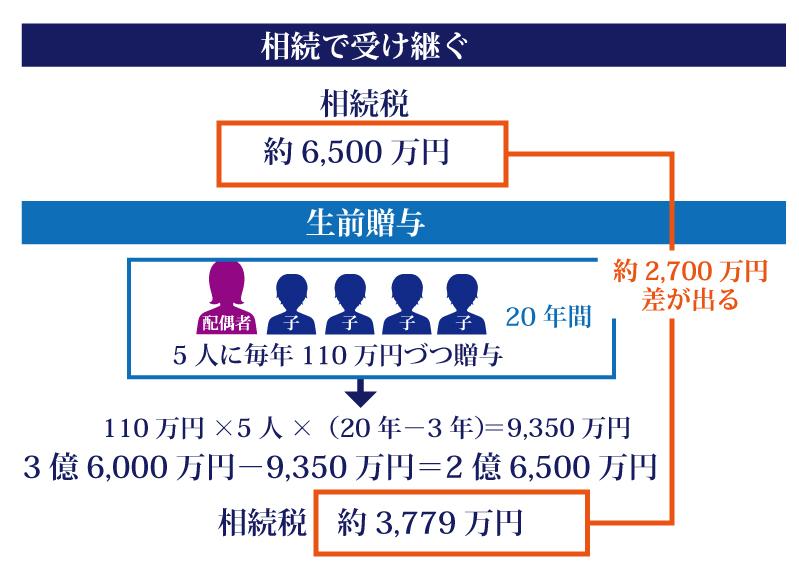 生前贈与の非課税枠は110万円以内その中に収めれば税金を払わなくて済む?