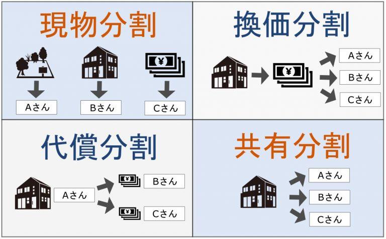 マンションの相続税はいくら?相続税評価額の計算方法と相続手続き