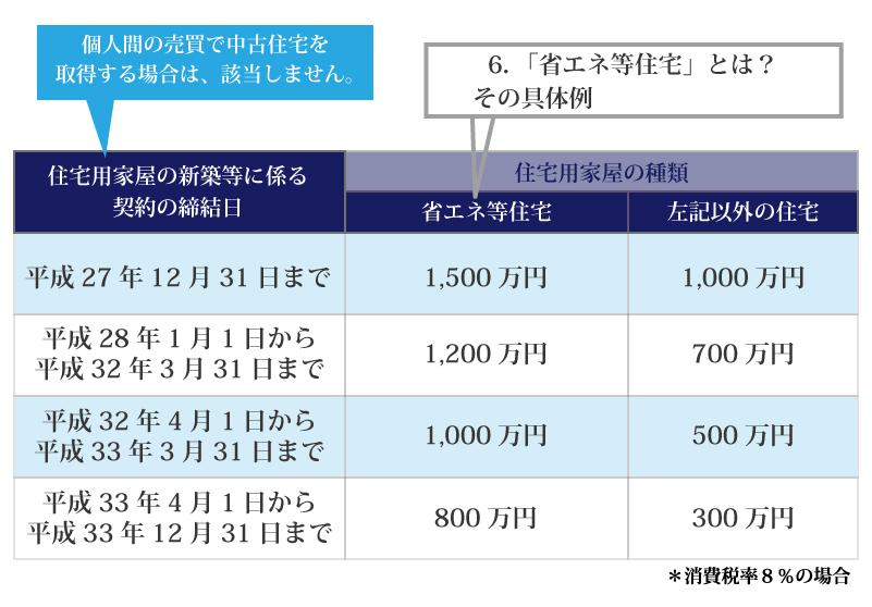 住宅取得資金と暦年贈与を組み合わせると最大1,310万円まで贈与税がかからない?