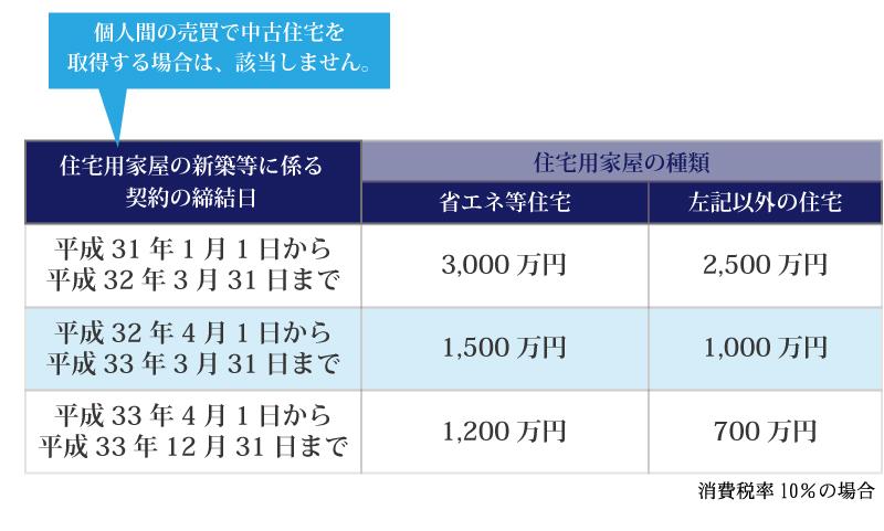 平成27年に改正された贈与税のポイントとは?