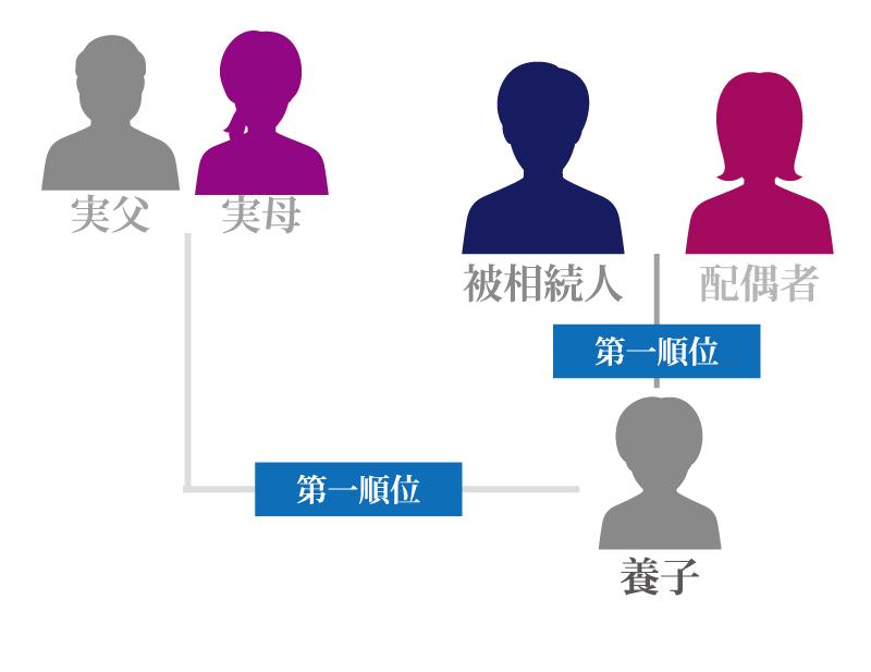 相続人は誰?相続する順位をくわしく解説!これを見れば、誰でも相続人が誰になるかがわかります。