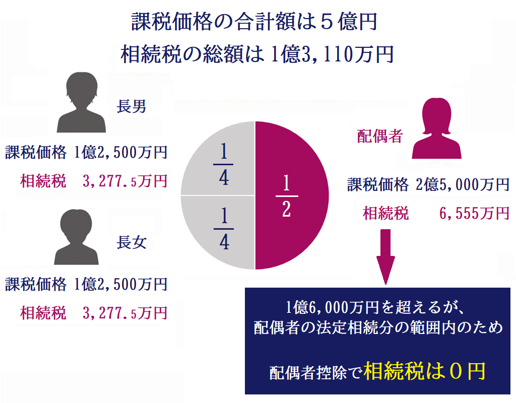 相続税の配偶者控除とは?配偶者は1億6千万円相続しても無税になる?