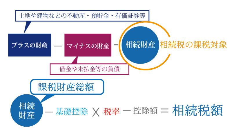 相続税7つの控除と6つの対策! 相続税対策のまとめ