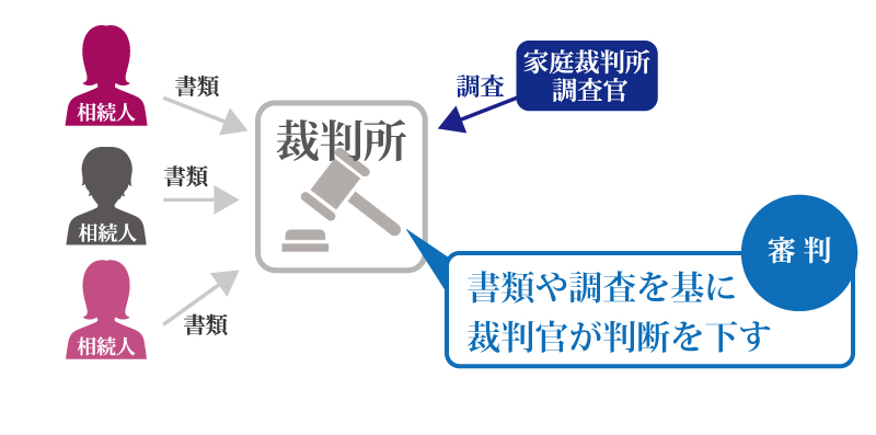 遺産分割協議がまとまらないときの、遺産分割調停とは?
