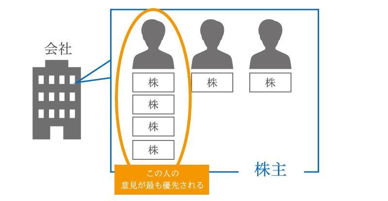 【経営者必読】会社を後継者にスムーズに事業継承する方法と相続対策