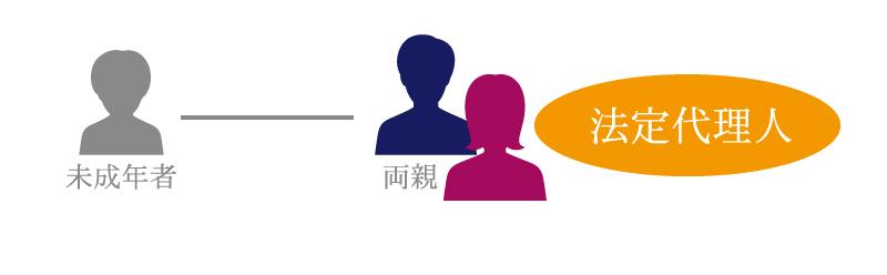 未成年者は、遺産分割協議に参加できない?未成年者は、どうすればよいのか?