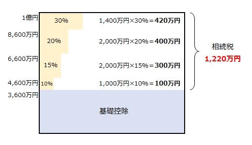 相続税の速算表と速算表を使った税額計算方法を解説