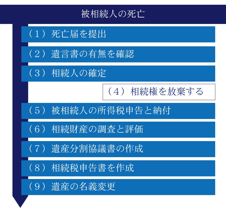 【財産相続】徹底解説!財産相続で必ず確認すべき9つのこと
