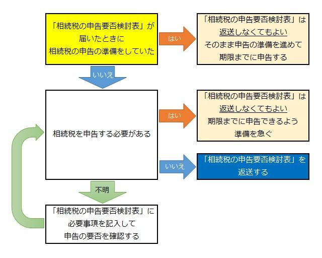 「相続税の申告要否検討表」への対処法と記入例について税理士が解説