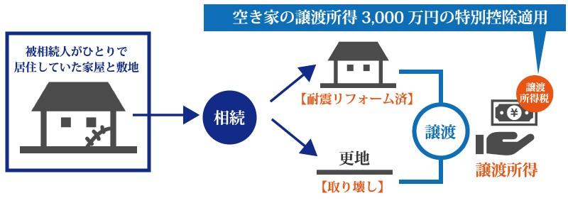 空き家特例(3,000万円特別控除)と小規模宅地等の特例は併用できる