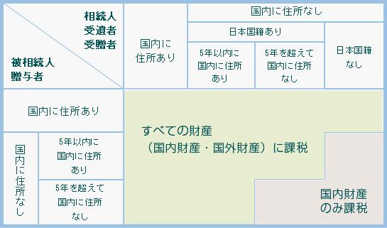 被相続人に日本での居所がない場合の相続税申告書の提出先は?