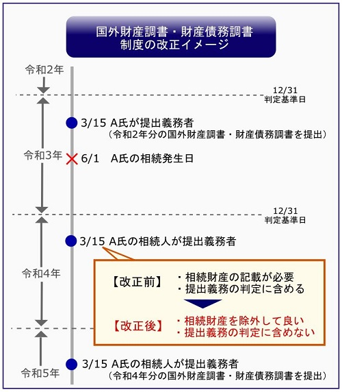 相続開始年度の国外財産調書・財産債務調書制度が改正【令和2年度】