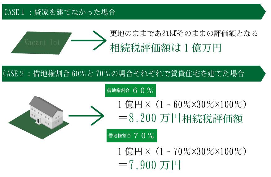 増税の影響で10人に1人が相続税を納めるようになる?