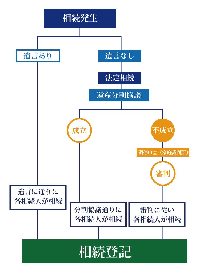相続した不動産において発生する相続登記についての7つの基本知識