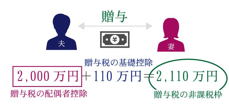 相続税対策には生前贈与を活用しよう! 贈与税の6つの非課税枠って?