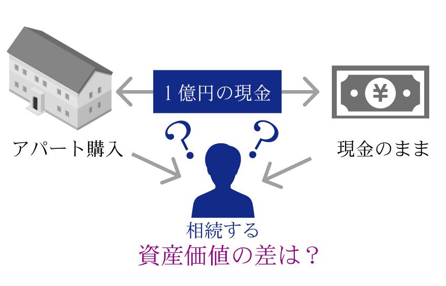 相続税対策の有効手段!賃貸住宅経営についての8つのポイント